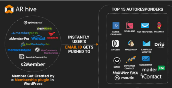 AR-hive-Membersh-top-best-paid-memnership-WordPress-plugin-EverestThemes
